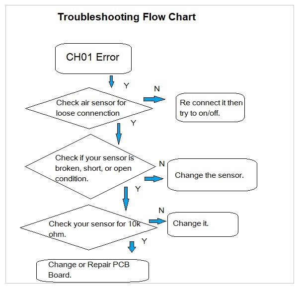 CH01 error LG Air Conditioner Troubleshooting
